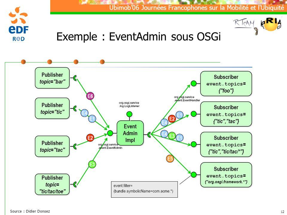 Ubimob06 Journées Francophones sur la Mobilité et l Ubiquité 12 Exemple : EventAdmin sous OSGi Source : Didier Donsez