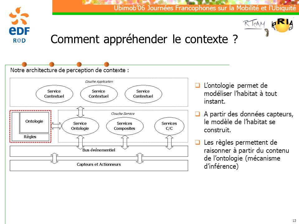 Ubimob06 Journées Francophones sur la Mobilité et l Ubiquité 13 Comment appréhender le contexte .
