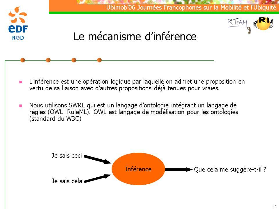 Ubimob06 Journées Francophones sur la Mobilité et l Ubiquité 16 Le mécanisme dinférence Linférence est une opération logique par laquelle on admet une proposition en vertu de sa liaison avec dautres propositions déjà tenues pour vraies.