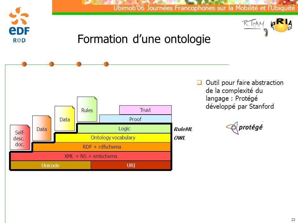Ubimob06 Journées Francophones sur la Mobilité et l Ubiquité 23 Formation dune ontologie Outil pour faire abstraction de la complexité du langage : Protégé développé par Stanford UnicodeURI XML + NS + xmlschema RDF + rdfschema Ontology vocabulary Self- desc.