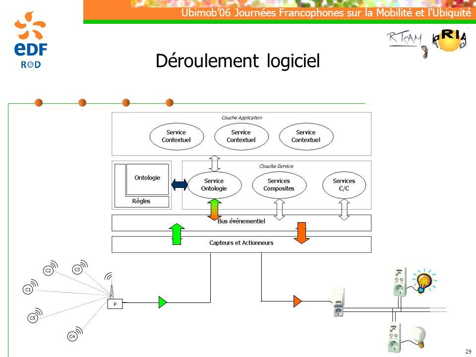 Ubimob06 Journées Francophones sur la Mobilité et l Ubiquité 29 Déroulement logiciel