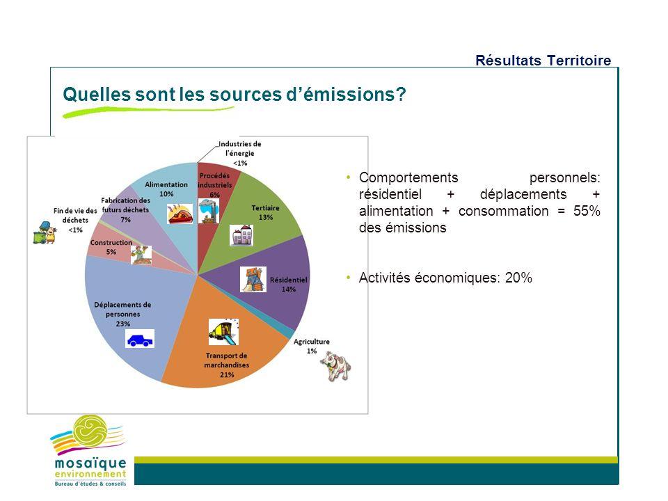 Milieux naturels et biodiversité Aménagement et projets de territoire Energie et climat Politiques de développement durable Concertation et formation