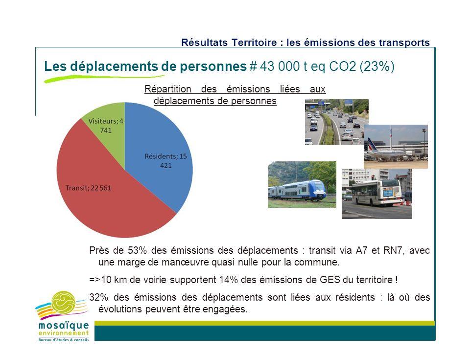 Milieux naturels et biodiversité Aménagement et projets de territoire Energie et climat Politiques de développement durable Concertation et formation Bilan Carbone -Bourg-Lès-Valence Prochaines étapes