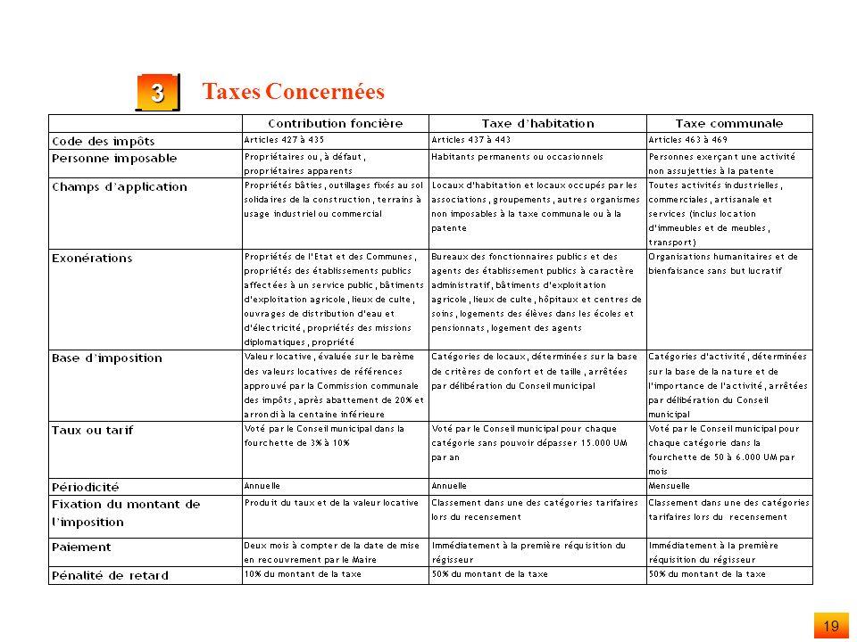 18 3 Taxes Concernées les Taxes concernées par le présent recensement fiscal, et qui relèvent désormais de la responsable de la Commune sont La Contri