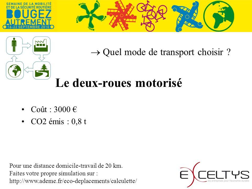 Quel mode de transport choisir ? Le deux-roues motorisé Coût : 3000 CO2 émis : 0,8 t Pour une distance domicile-travail de 20 km. Faites votre propre