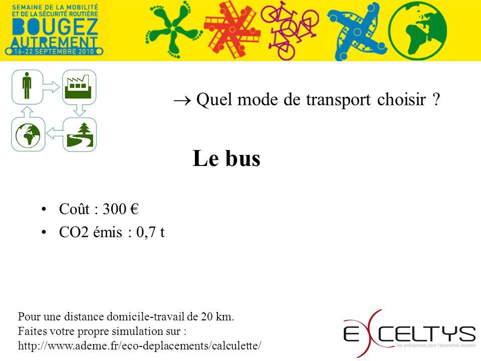 Quel mode de transport choisir ? Le bus Coût : 300 CO2 émis : 0,7 t Pour une distance domicile-travail de 20 km. Faites votre propre simulation sur :