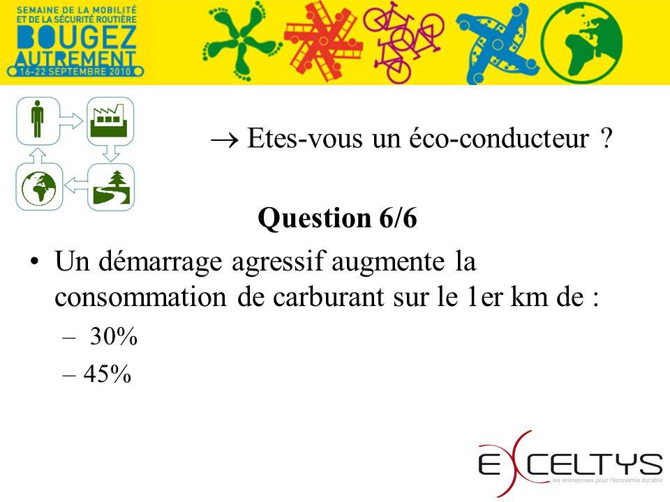 Etes-vous un éco-conducteur ? Question 6/6 Un démarrage agressif augmente la consommation de carburant sur le 1er km de : – 30% –45%