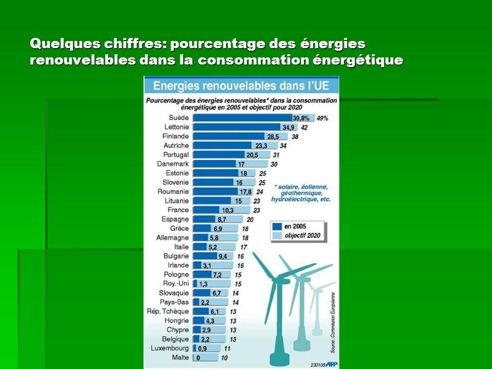 Quelques chiffres: pourcentage des énergies renouvelables dans la consommation énergétique