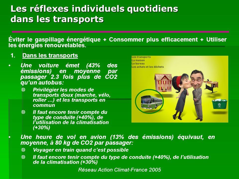 Les réflexes individuels quotidiens dans les transports Réseau Action Climat-France 2005 Éviter le gaspillage énergétique + Consommer plus efficacement + Utiliser les énergies renouvelables.