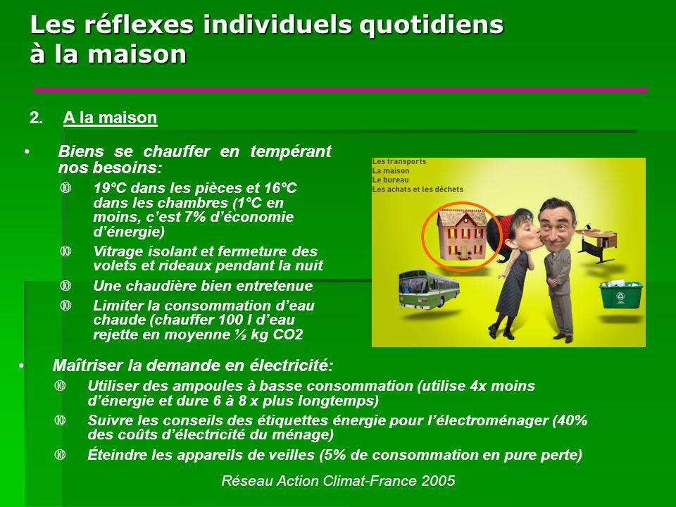 Les réflexes individuels quotidiens à la maison Réseau Action Climat-France 2005 Biens se chauffer en tempérant nos besoins: Š19°C dans les pièces et