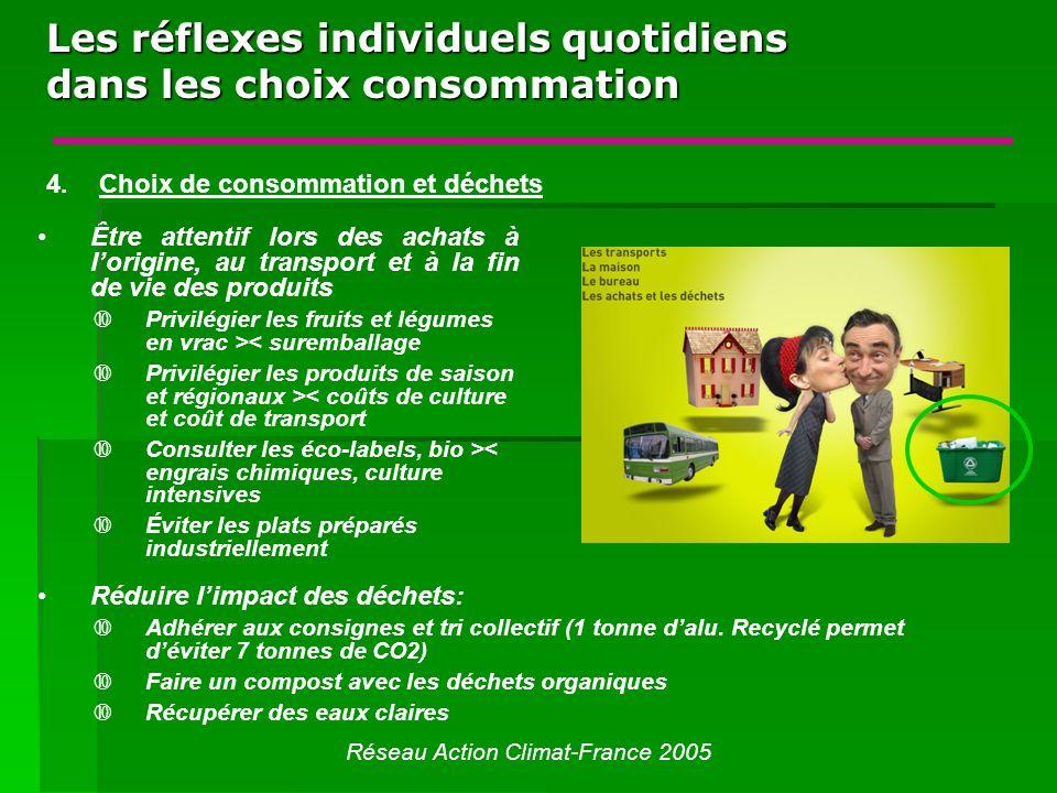 Les réflexes individuels quotidiens dans les choix consommation Réseau Action Climat-France 2005 Être attentif lors des achats à lorigine, au transpor