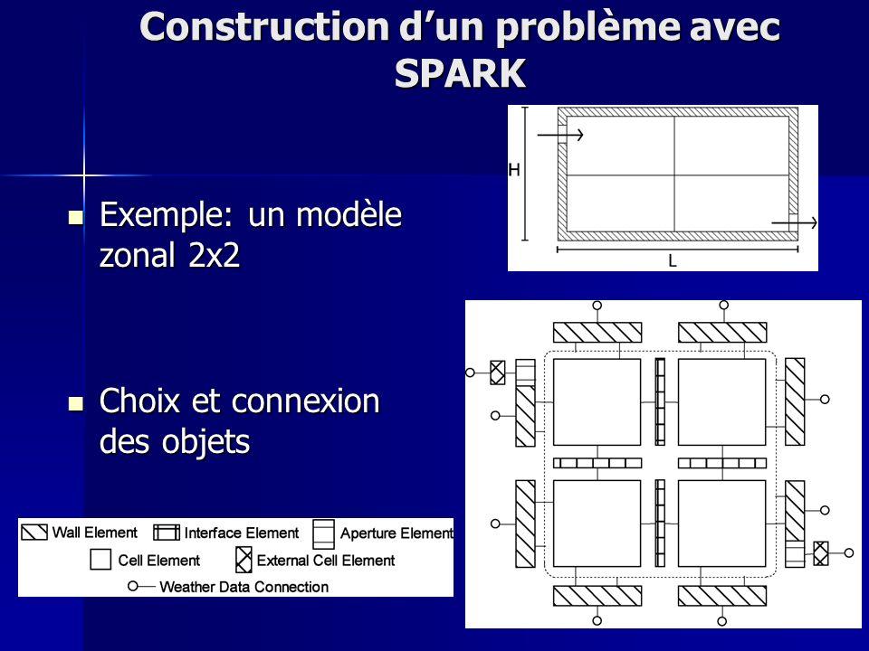 11 Construction dun problème avec SPARK Exemple: un modèle zonal 2x2 Exemple: un modèle zonal 2x2 Choix et connexion des objets Choix et connexion des