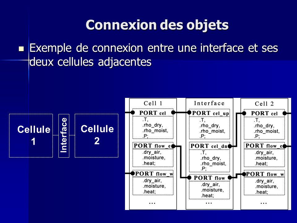 12 Connexion des objets Exemple de connexion entre une interface et ses deux cellules adjacentes Exemple de connexion entre une interface et ses deux