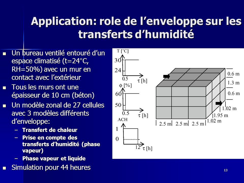13 Application: role de lenveloppe sur les transferts dhumidité Un bureau ventilé entouré dun espace climatisé (t=24°C, RH=50%) avec un mur en contact