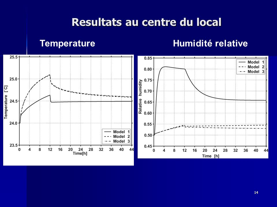14 Resultats au centre du local Temperature Humidité relative