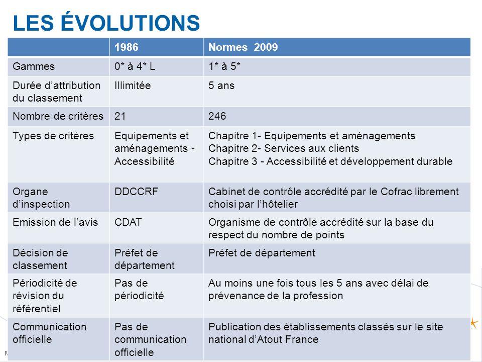 Mise à jour le 20/09/2010 LES ÉVOLUTIONS 1986Normes 2009 Gammes0* à 4* L1* à 5* Durée dattribution du classement Illimitée5 ans Nombre de critères2124