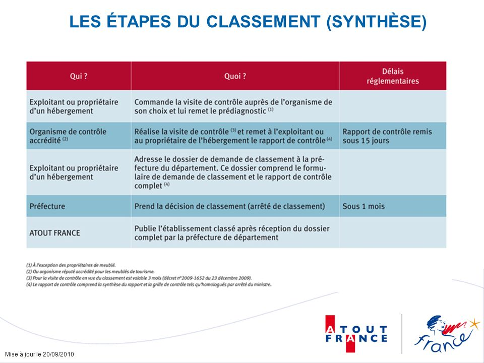 Mise à jour le 20/09/2010 LES ÉTAPES DU CLASSEMENT (SYNTHÈSE)