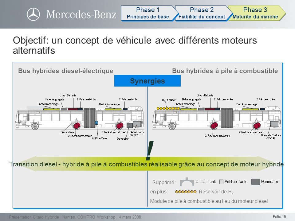 Folie 19 Présentation Citaro Hybride, Nantes, COMPRO Workshop, 4 mars 2008 Bus hybrides à pile à combustibleBus hybrides diesel-électrique Objectif: u