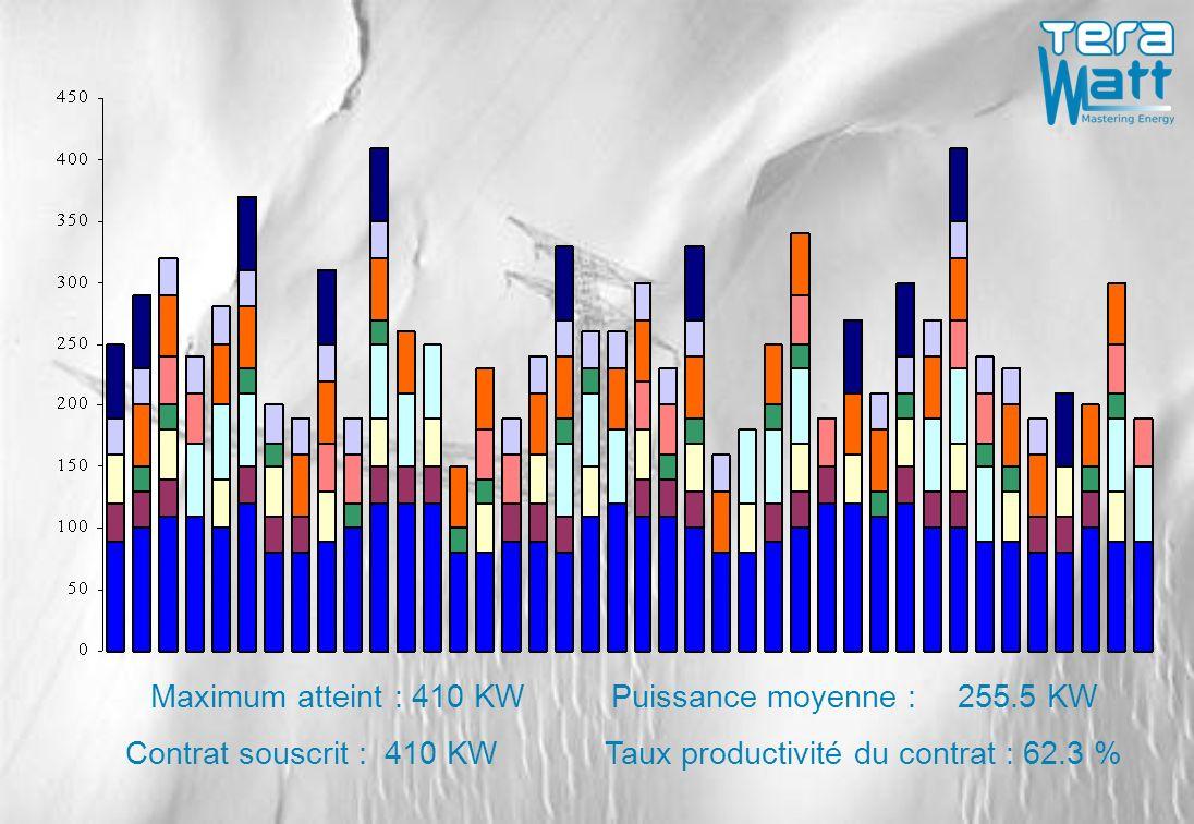Maximum atteint : 410 KW Puissance moyenne : 255.5 KW Contrat souscrit : 410 KW Taux productivité du contrat : 62.3 %