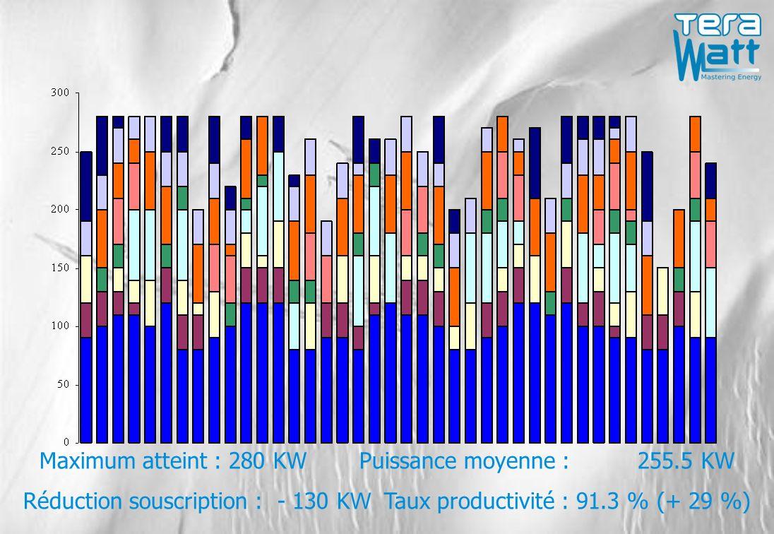 Maximum atteint : 280 KW Puissance moyenne : 255.5 KW Réduction souscription : - 130 K W Taux productivité : 91.3 % (+ 29 %)