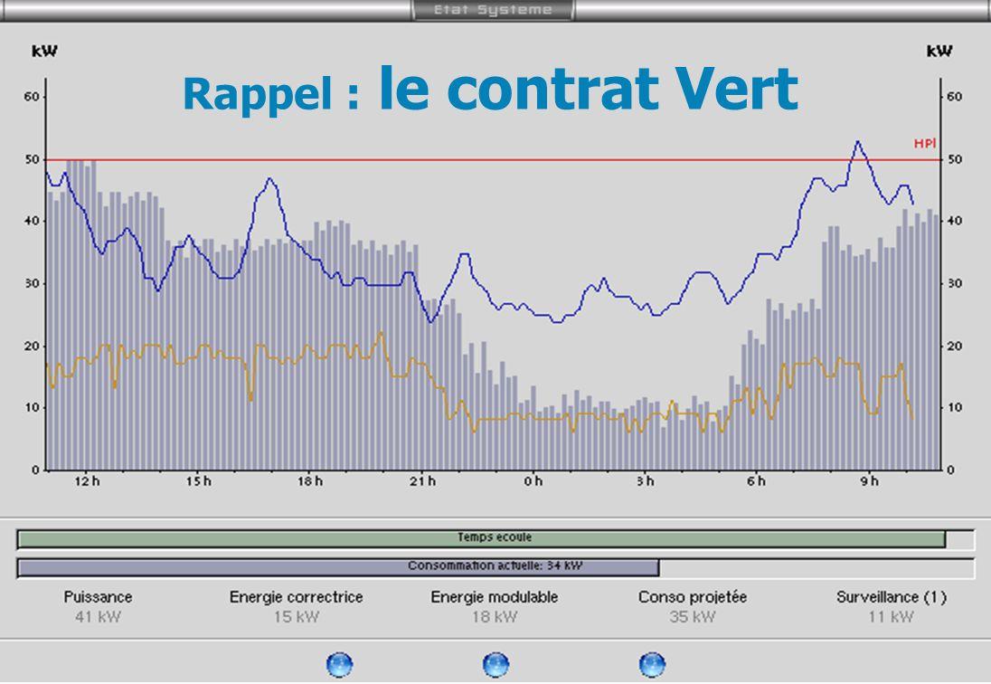 La Matrice Rappel : le contrat Vert