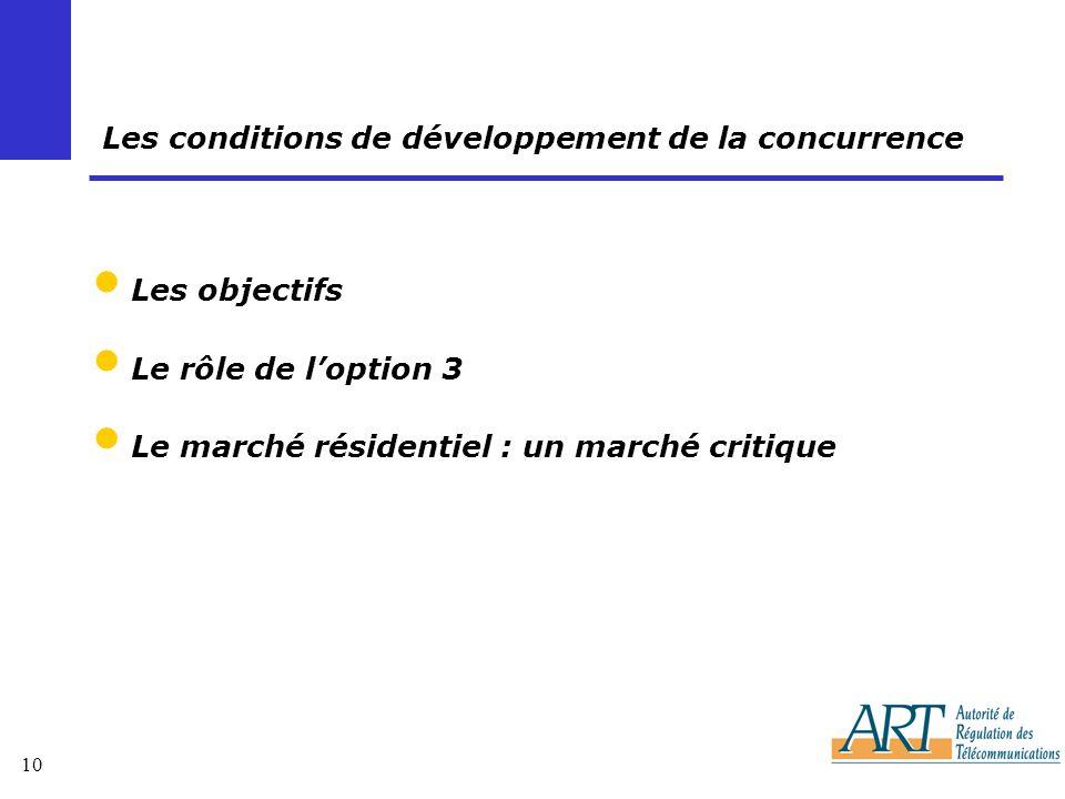10 Les conditions de développement de la concurrence Les objectifs Le rôle de loption 3 Le marché résidentiel : un marché critique