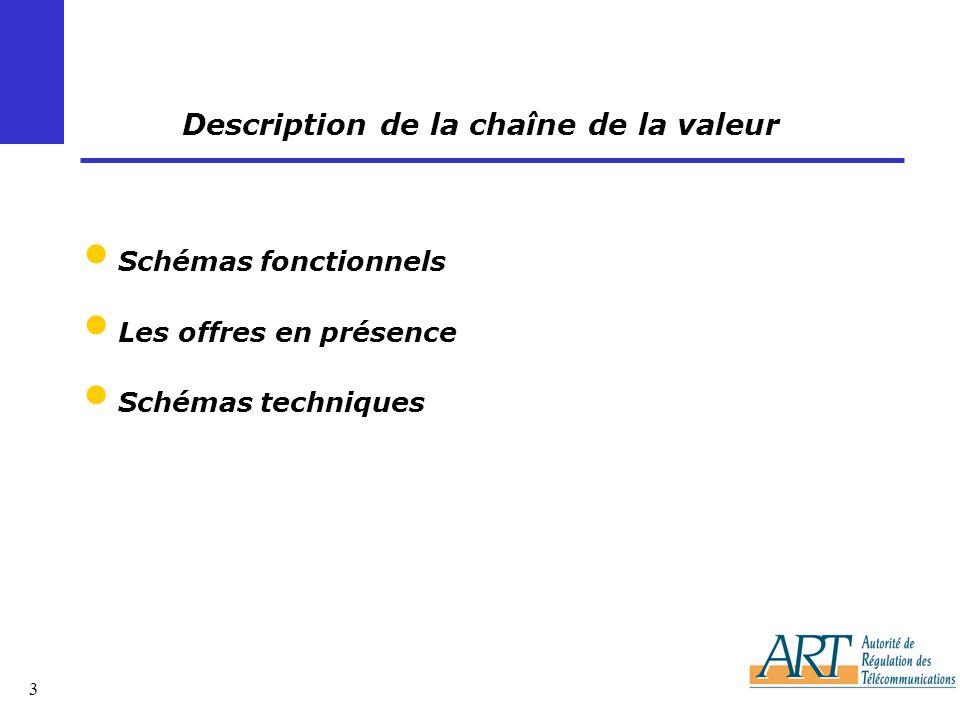 3 Description de la chaîne de la valeur Schémas fonctionnels Les offres en présence Schémas techniques