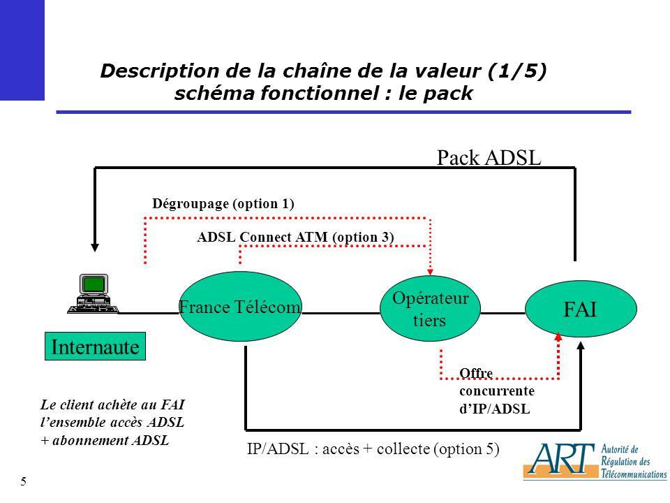 16 Les annonces de France Télécom (2/3) en matière d option 3 France Télécom a rendu publics jeudi les aménagements qu elle compte apporter à l offre d option 3 ADSL Connect ATM.