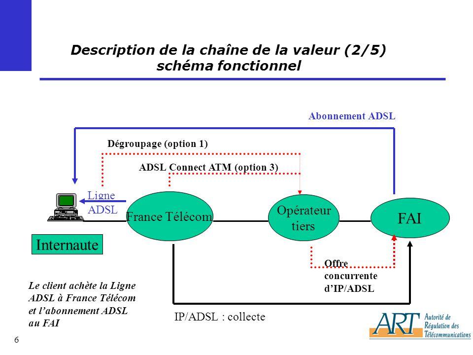 6 Internaute Opérateur tiers FAI IP/ADSL : collecte France Télécom Dégroupage (option 1) Offre concurrente dIP/ADSL Ligne ADSL Abonnement ADSL Description de la chaîne de la valeur (2/5) schéma fonctionnel ADSL Connect ATM (option 3) Le client achète la Ligne ADSL à France Télécom et labonnement ADSL au FAI