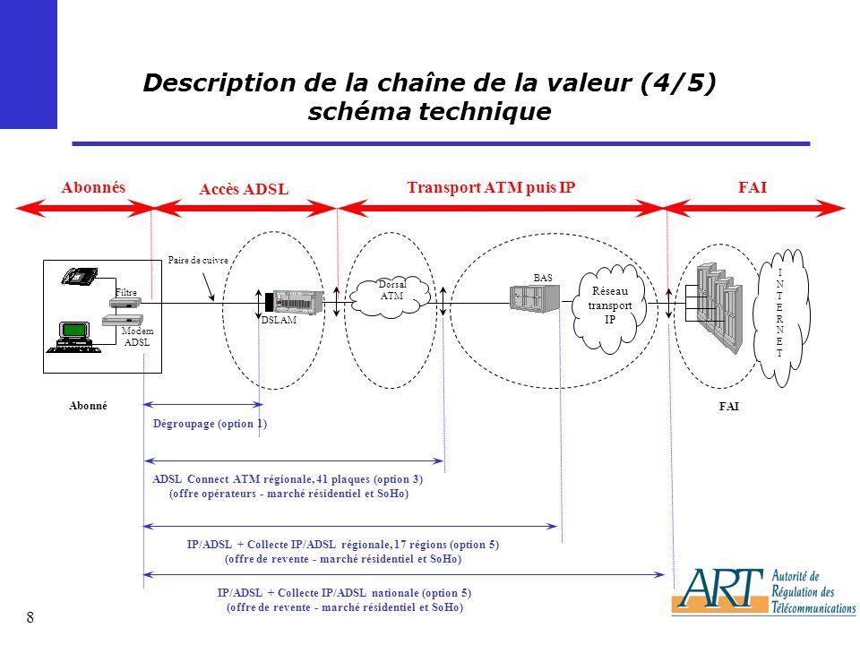 8 Description de la chaîne de la valeur (4/5) schéma technique Paire de cuivre DSLAM BAS Réseau transport IP Dorsal ATM Filtre Modem ADSL Abonné FAI INTERNETINTERNET Dégroupage (option 1) IP/ADSL + Collecte IP/ADSL régionale, 17 régions (option 5) (offre de revente - marché résidentiel et SoHo) IP/ADSL + Collecte IP/ADSL nationale (option 5) (offre de revente - marché résidentiel et SoHo) ADSL Connect ATM régionale, 41 plaques (option 3) (offre opérateurs - marché résidentiel et SoHo) Accès ADSL Transport ATM puis IPAbonnésFAI