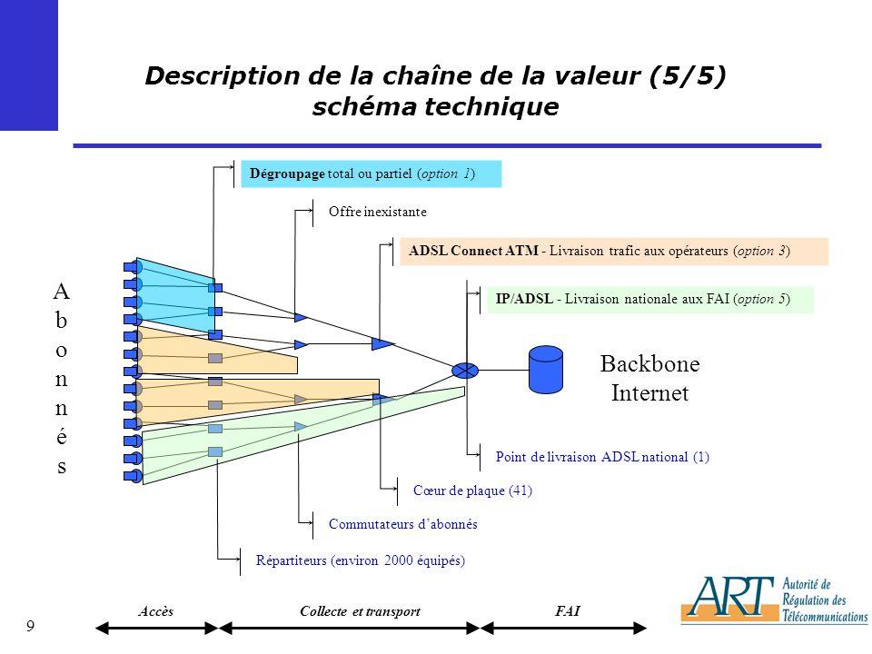 9 Description de la chaîne de la valeur (5/5) schéma technique IP/ADSL - Livraison nationale aux FAI (option 5) ADSL Connect ATM - Livraison trafic aux opérateurs (option 3) Offre inexistante Dégroupage total ou partiel (option 1) AbonnésAbonnés Backbone Internet Point de livraison ADSL national (1) Cœur de plaque (41) Commutateurs dabonnés Répartiteurs (environ 2000 équipés) FAICollecte et transportAccès