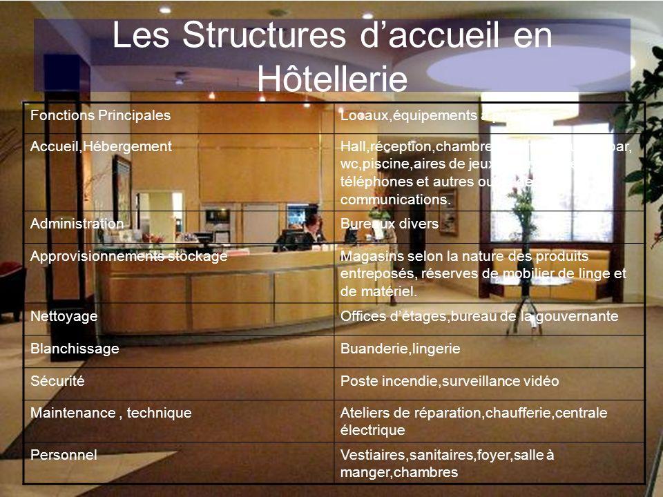 Les Structures daccueil en Hôtellerie Fonctions PrincipalesLocaux,équipements à prévoir Accueil,HébergementHall,réception,chambre,salon,restaurant,bar