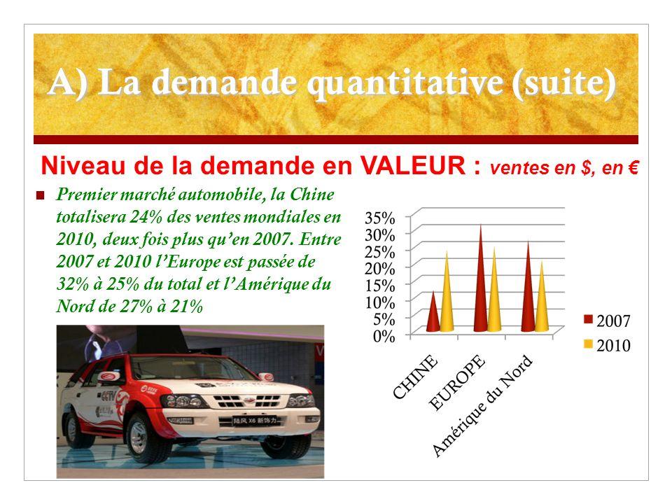 A) La demande quantitative (suite) Premier marché automobile, la Chine totalisera 24% des ventes mondiales en 2010, deux fois plus quen 2007. Entre 20