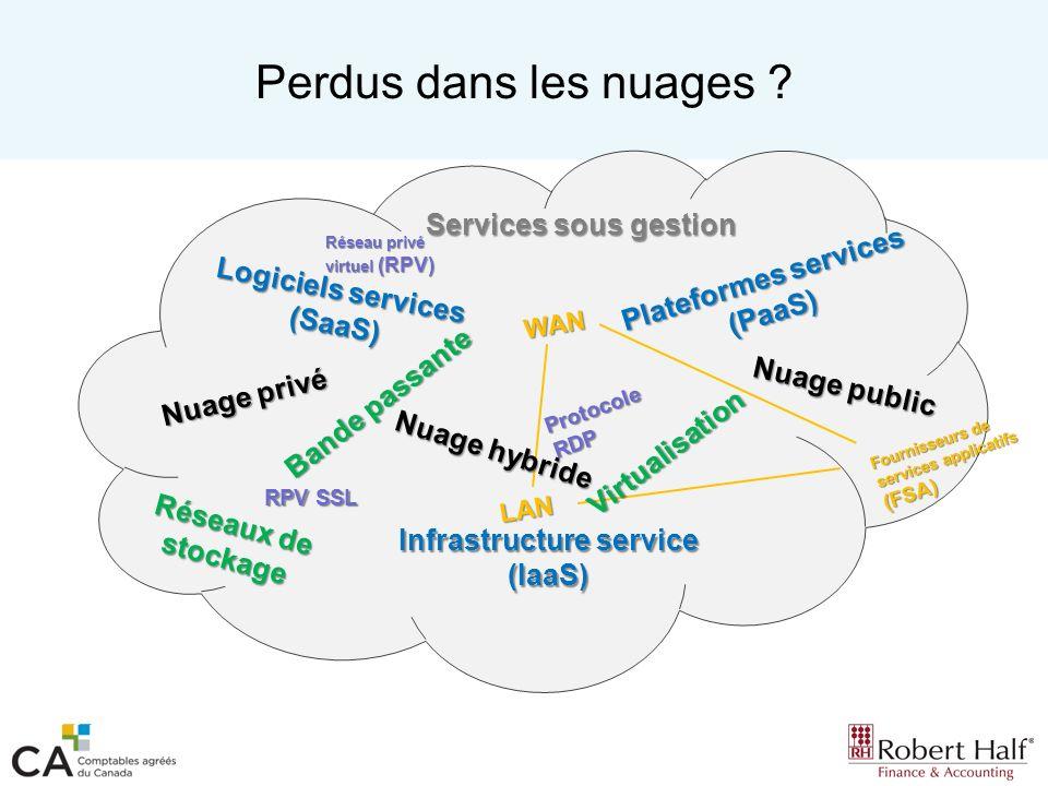 Perdus dans les nuages ? Services sous gestion Nuage privé Nuage public Fournisseurs de services applicatifs (FSA) WAN Réseau privé virtuel (RPV) RPV