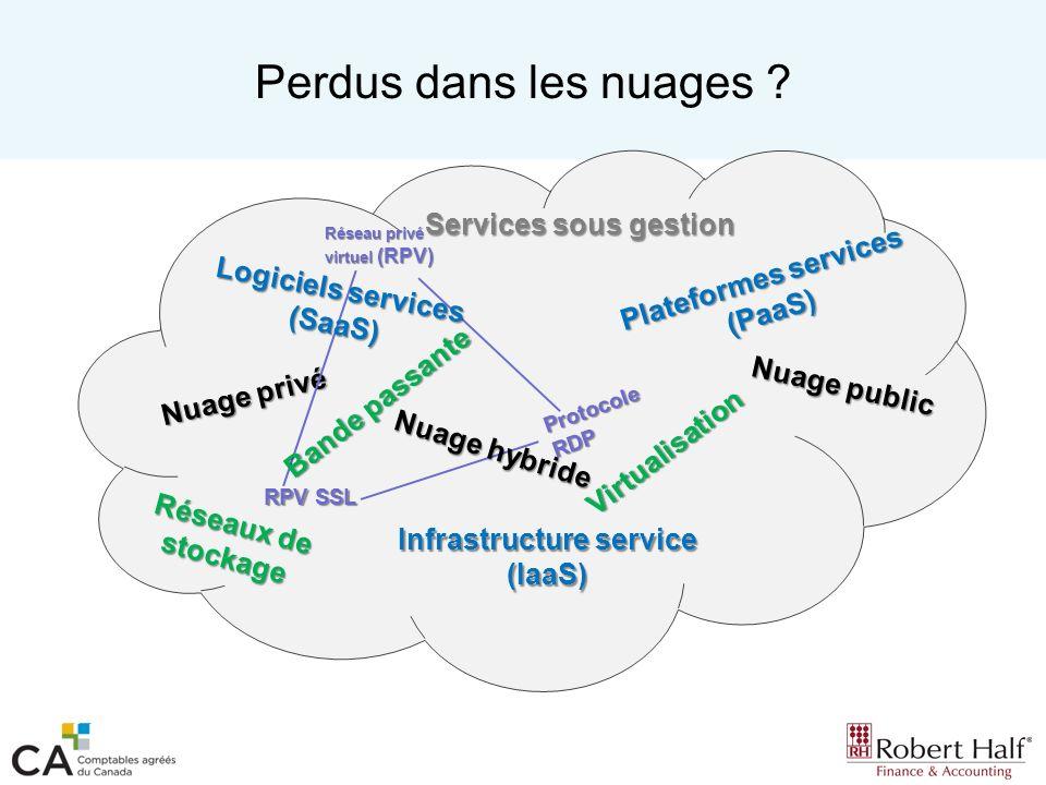 Perdus dans les nuages ? Services sous gestion Nuage privé Nuage public Réseau privé virtuel (RPV) RPV SSL Nuage hybride Protocole RDP Infrastructure