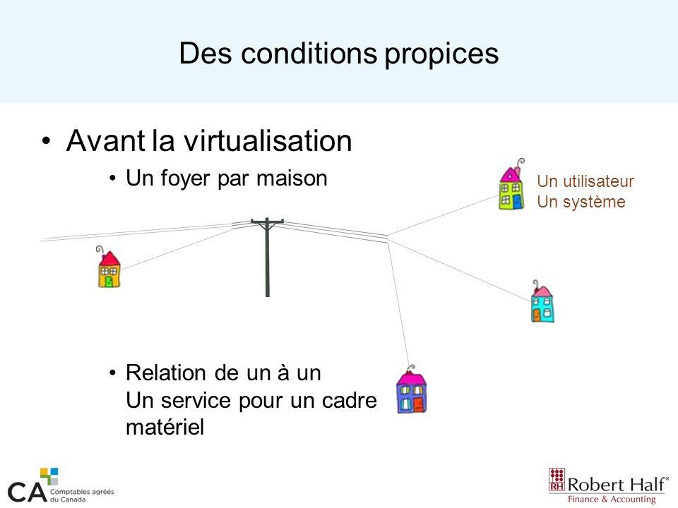 Des conditions propices Avant la virtualisation Un foyer par maison Relation de un à un Un service pour un cadre matériel Un utilisateur Un système