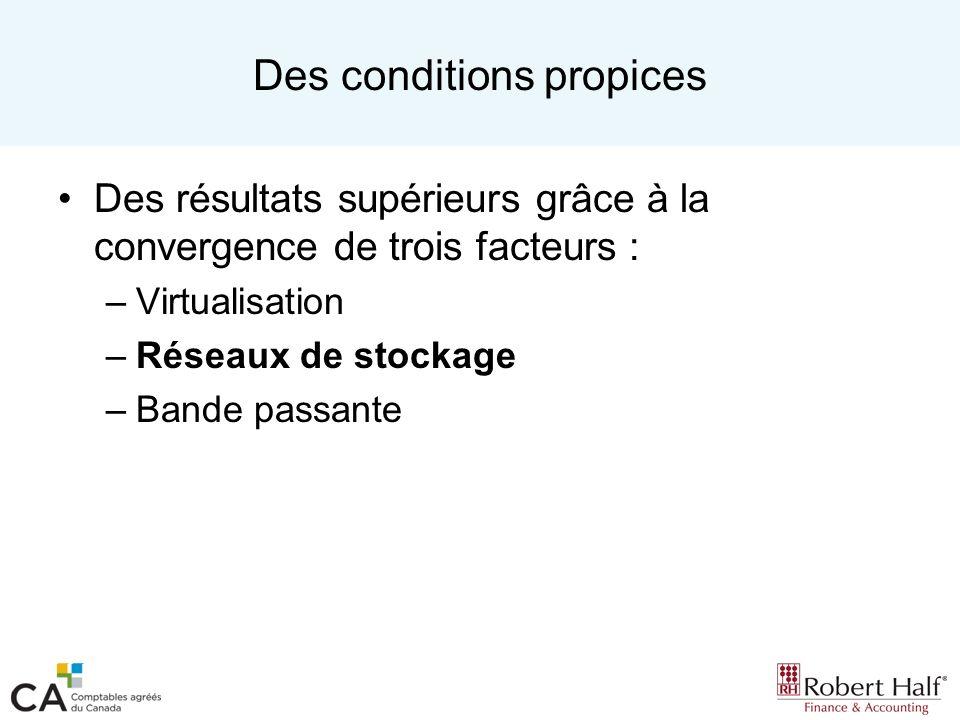 Des conditions propices Des résultats supérieurs grâce à la convergence de trois facteurs : –Virtualisation –Réseaux de stockage –Bande passante