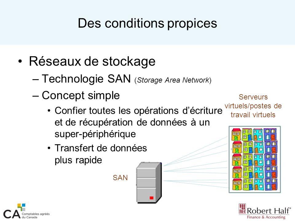 Des conditions propices Réseaux de stockage –Technologie SAN (Storage Area Network) –Concept simple Confier toutes les opérations décriture et de récu