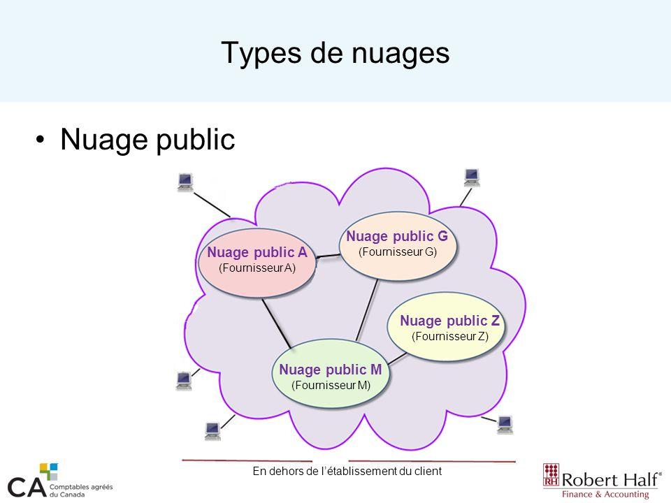 Types de nuages Nuage public Nuage public A (Fournisseur A) Nuage public G (Fournisseur G) Nuage public M (Fournisseur M) Nuage public Z (Fournisseur