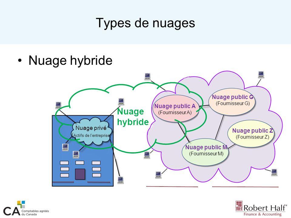 Types de nuages Nuage hybride Nuage privé ( Actifs de lentreprise) Nuage public A (Fournisseur A) Nuage public G (Fournisseur G) Nuage public M (Fourn