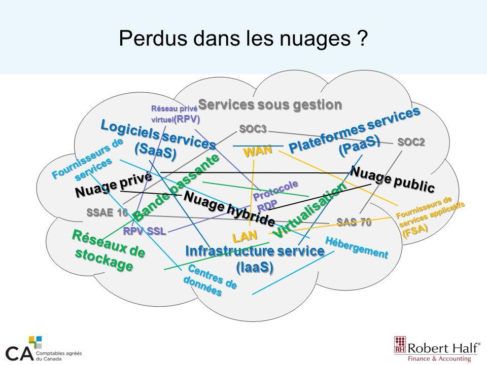 Services en nuage Services sous gestion –Services pour la totalité ou une partie de linfrastructure, autant matérielle que logicielle.