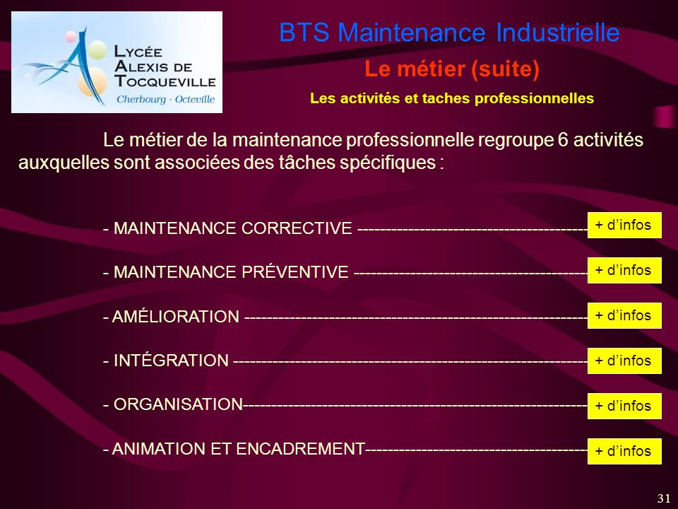 BTS Maintenance Industrielle 31 Les activités et taches professionnelles Le métier (suite) Le métier de la maintenance professionnelle regroupe 6 acti