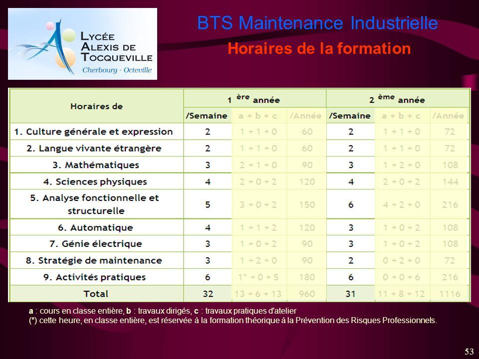 BTS Maintenance Industrielle 53 Horaires de la formation a : cours en classe entière, b : travaux dirigés, c : travaux pratiques d'atelier (*) cette h