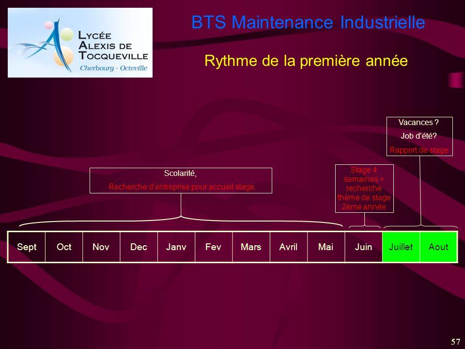 BTS Maintenance Industrielle 57 SeptOctNovDecJanvFevMarsAvrilMaiJuinJuilletAout Scolarité, Recherche dentreprise pour accueil stage Stage 4 semaines +
