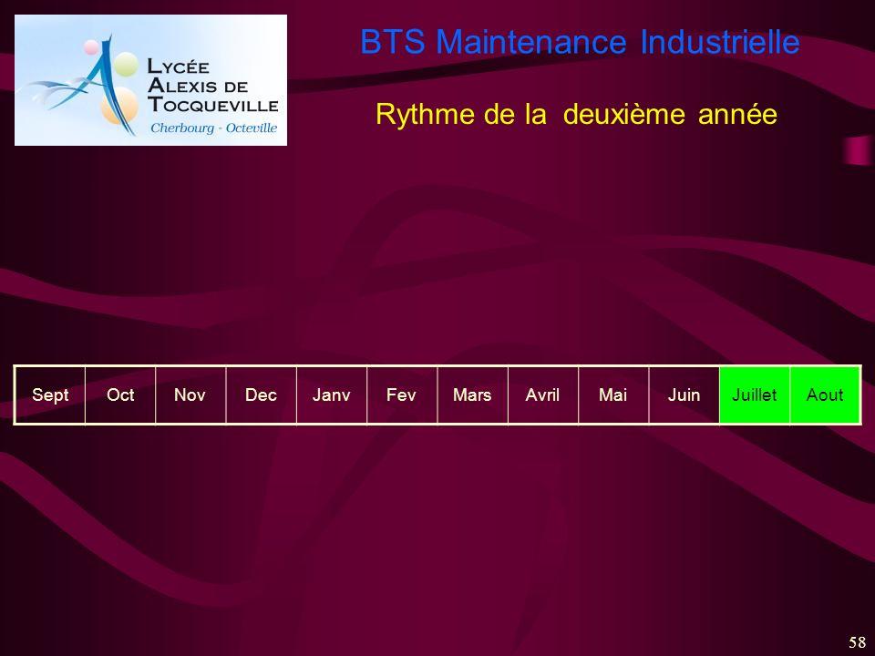 BTS Maintenance Industrielle 58 SeptOctNovDecJanvFevMarsAvrilMaiJuinJuilletAout Rythme de la deuxième année