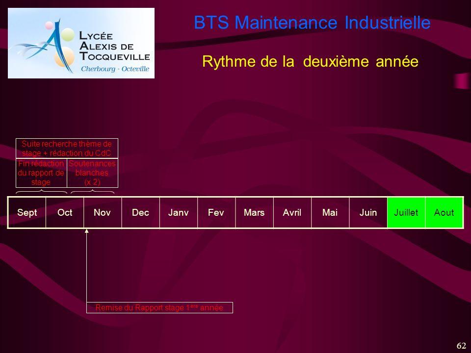 BTS Maintenance Industrielle 62 SeptOctNovDecJanvFevMarsAvrilMaiJuinJuilletAout Fin rédaction du rapport de stage Soutenances blanches (x 2) Remise du