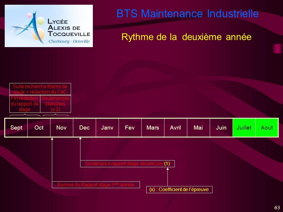 BTS Maintenance Industrielle 63 SeptOctNovDecJanvFevMarsAvrilMaiJuinJuilletAout Fin rédaction du rapport de stage Soutenances blanches (x 2) Remise du