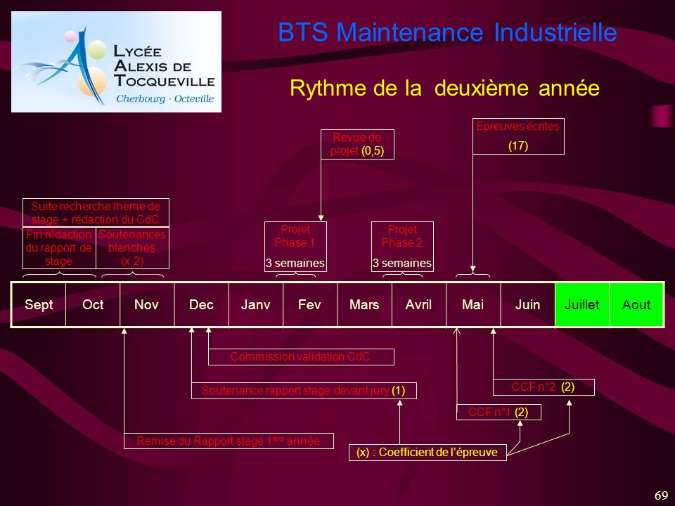 BTS Maintenance Industrielle 69 SeptOctNovDecJanvFevMarsAvrilMaiJuinJuilletAout Fin rédaction du rapport de stage Soutenances blanches (x 2) Commissio