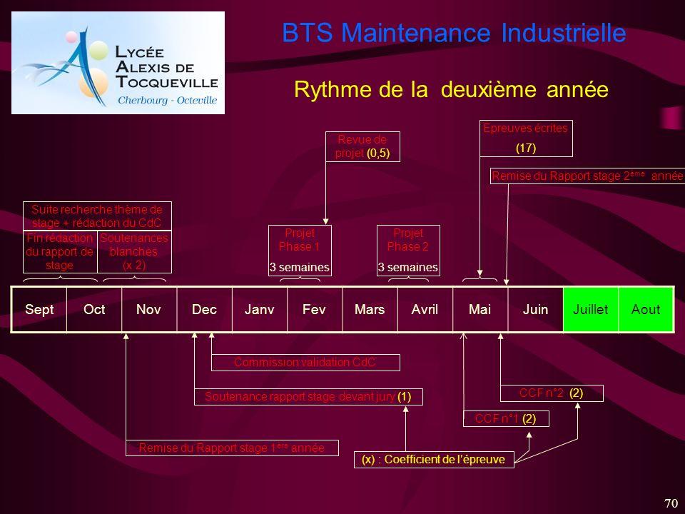 BTS Maintenance Industrielle 70 SeptOctNovDecJanvFevMarsAvrilMaiJuinJuilletAout Fin rédaction du rapport de stage Soutenances blanches (x 2) Commissio