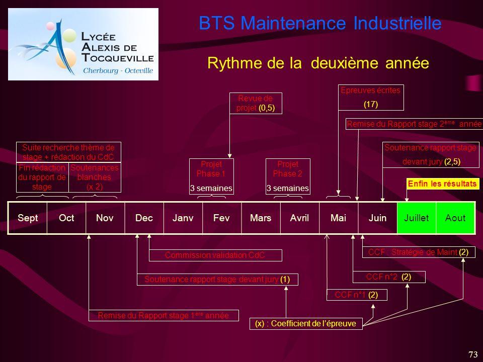 BTS Maintenance Industrielle 73 SeptOctNovDecJanvFevMarsAvrilMaiJuinJuilletAout Fin rédaction du rapport de stage Soutenances blanches (x 2) Commissio
